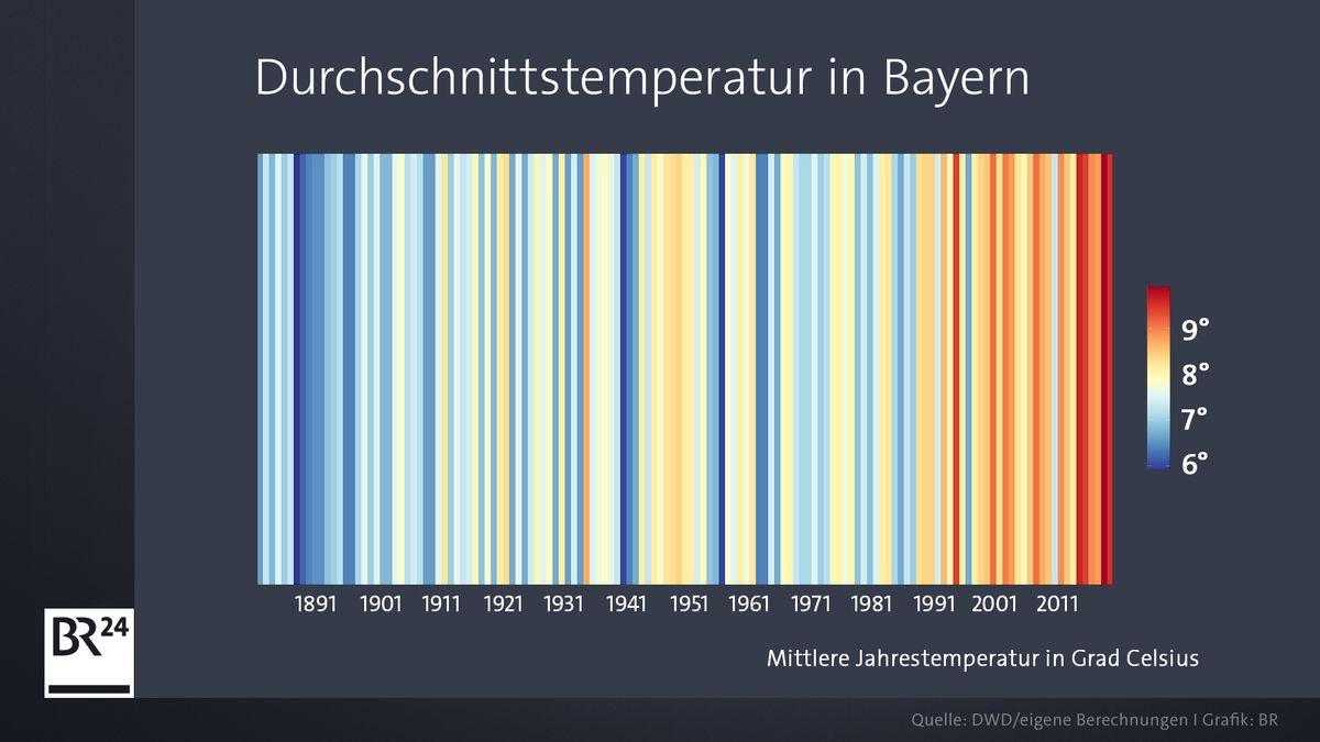 Streifengrafik, die die mittlere Jahrestemperatur in Bayern seit 1881 zeigt.