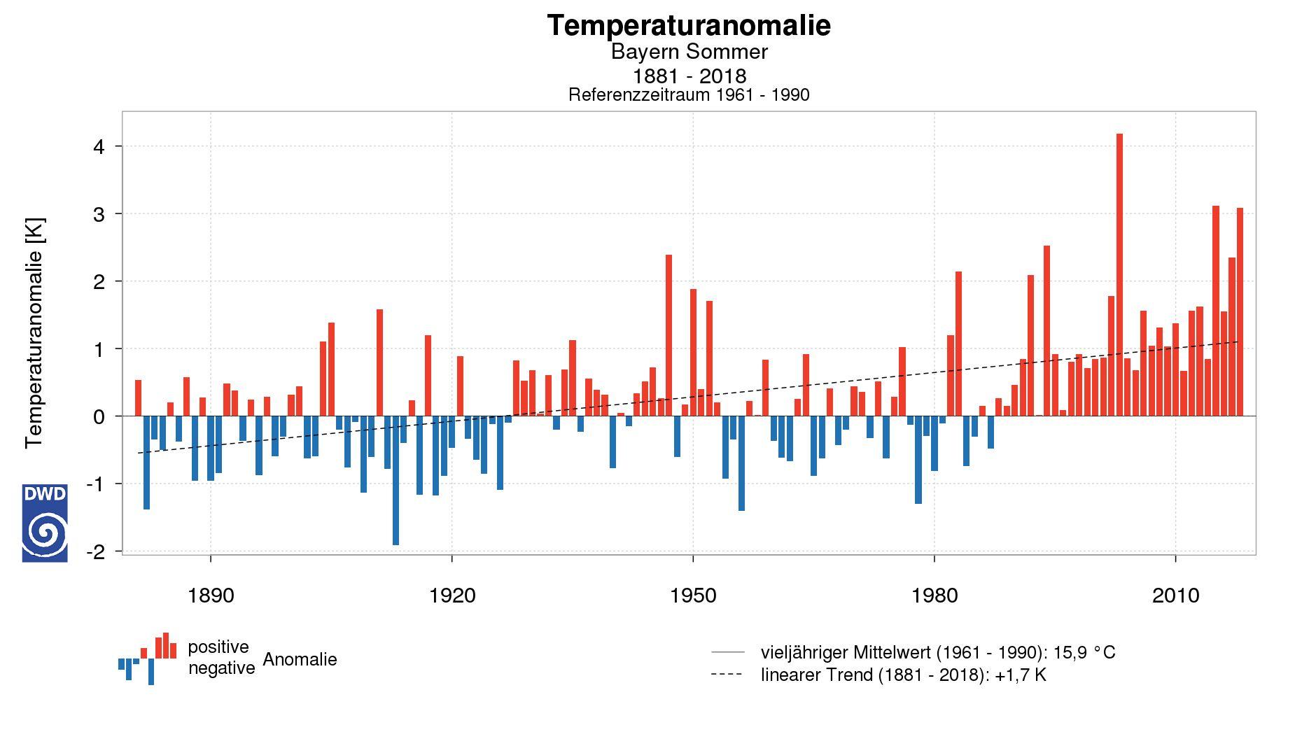 Der Anstieg der Sommer-Temperaturen in Bayern ist deutlich.