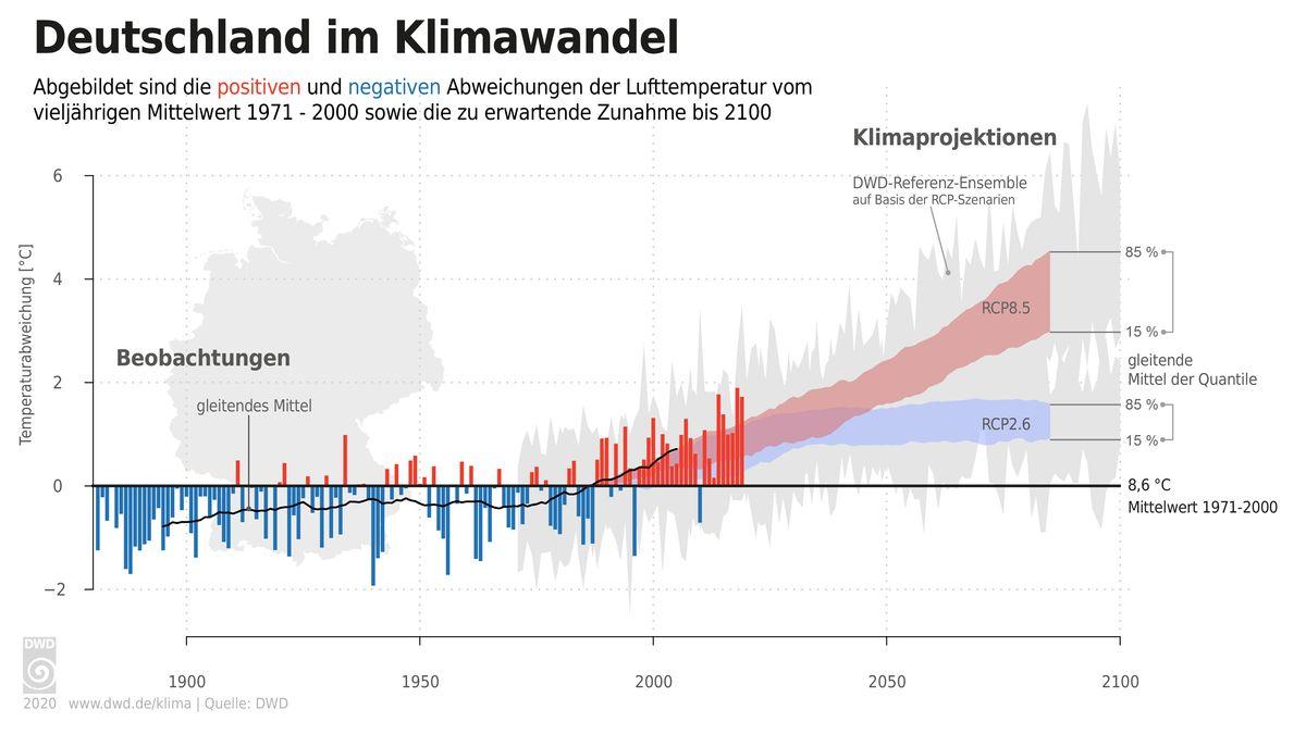 Das Klima in Deutschland erwärmt sich zunehmend.