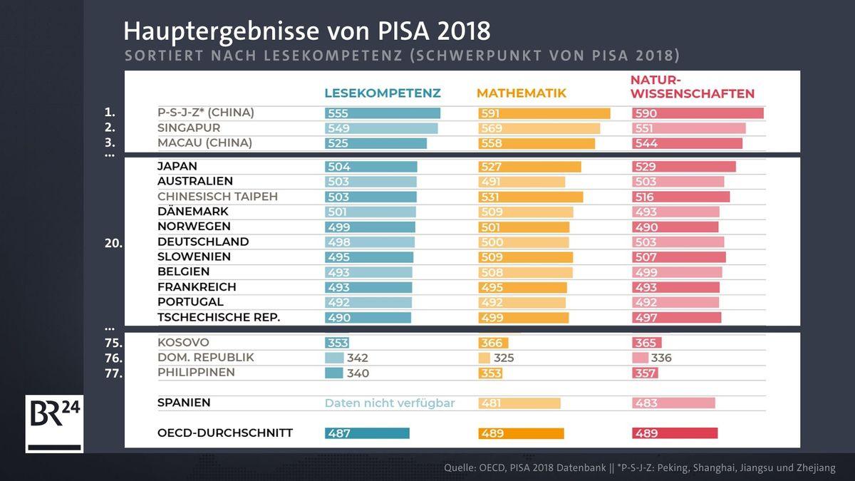Hauptergebnisse der Pisa-Studie