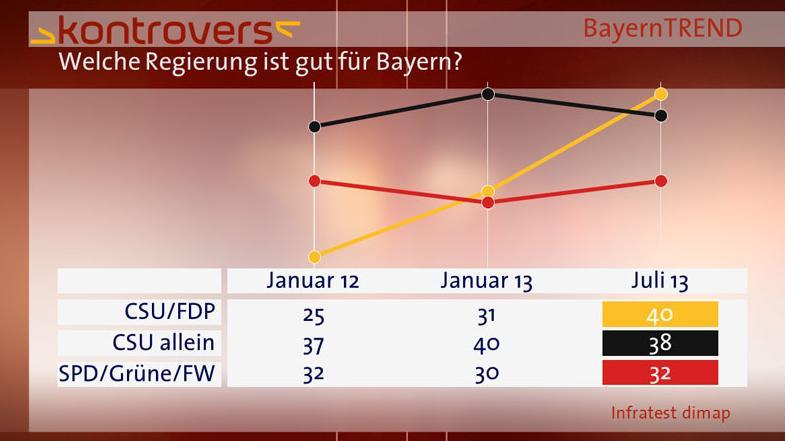 BayernTrend 2013 Vergleichsgraphik Welche Regierung ist gut für Bayern