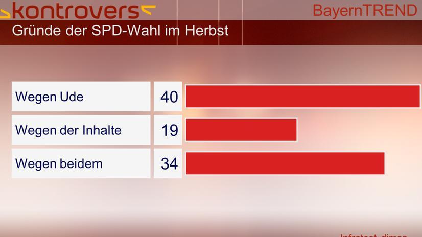 BayernTrend 2013 - 40 Prozent wählen die SPD wegen Ude