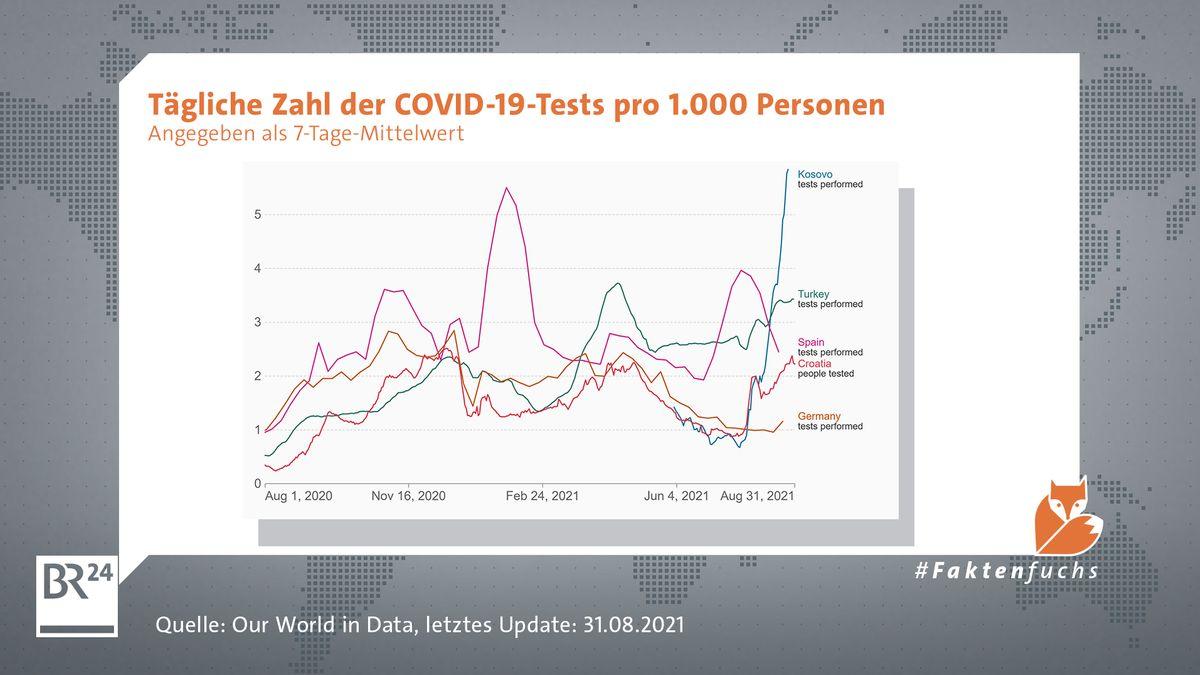 Die tägliche Zahl der COVID-19-Tests pro 1.000 Personen