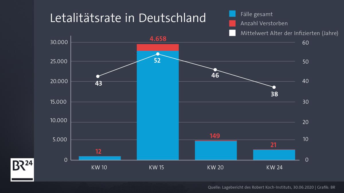 Die Grafik zeigt die Anzahl der Verstorbenen als Anteil der Infizierten in Deutschland. Weiß darüber: Das gemittelte Alter der Infizierten.