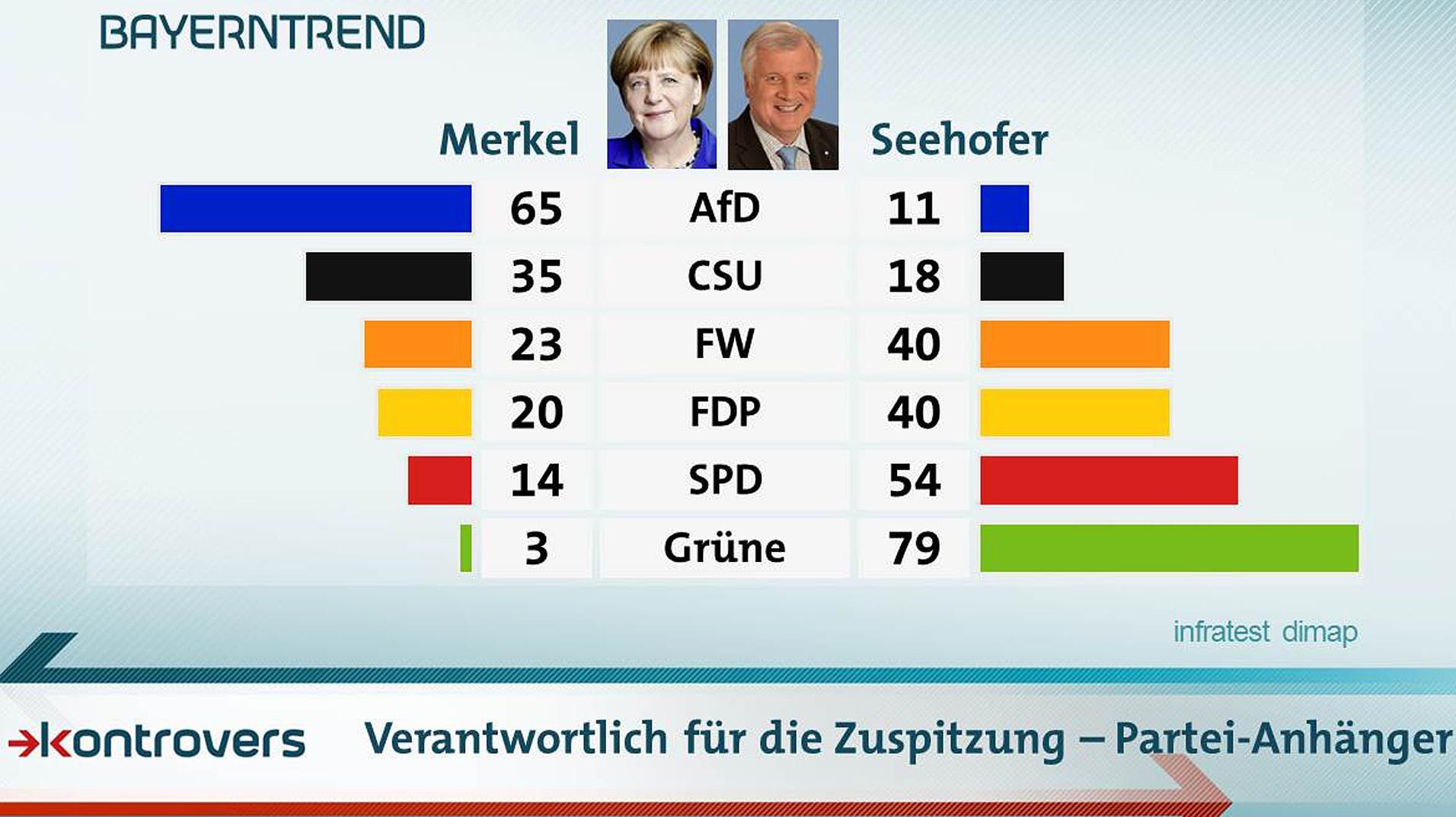 Wer trägt die Verantwortung für die Zuspitzung im erbitterten Asylstreit in der Union: Merkel oder Seehofer?