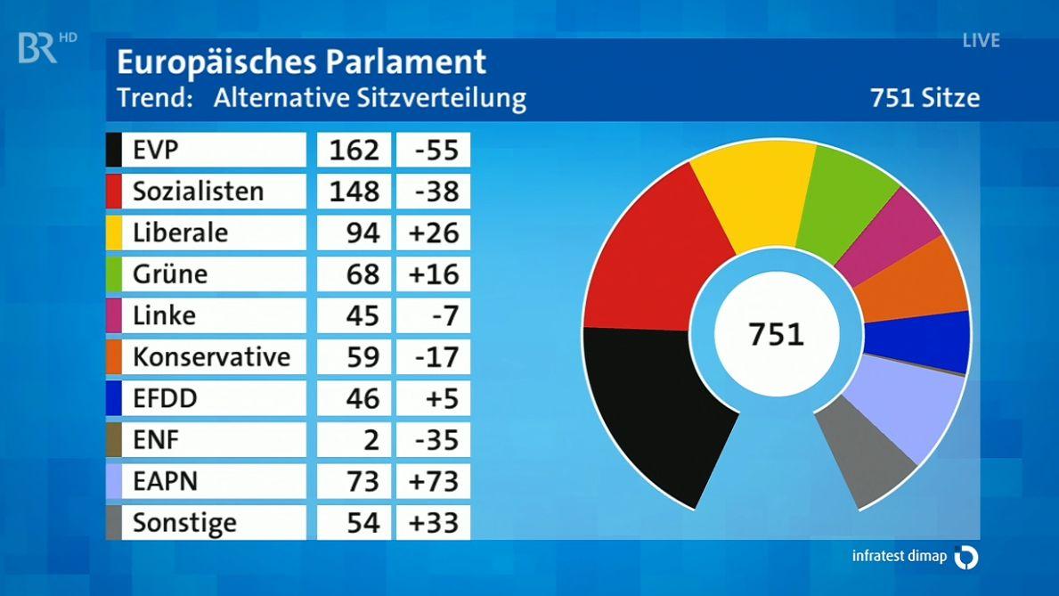 Sitzverteilung im Europäischen Parlament: Trend um 23.10 Uhr am 26.05.2019