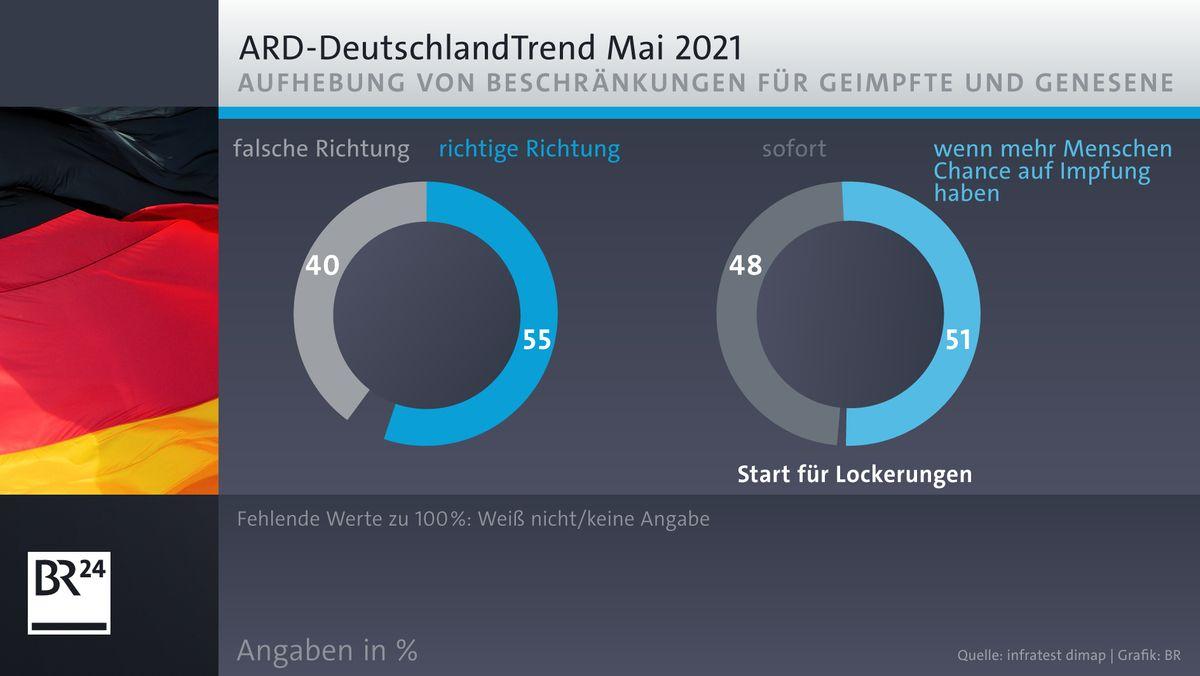 ARD-Deutschlandtrend: Lockerungen für Geimpfte und Genesene