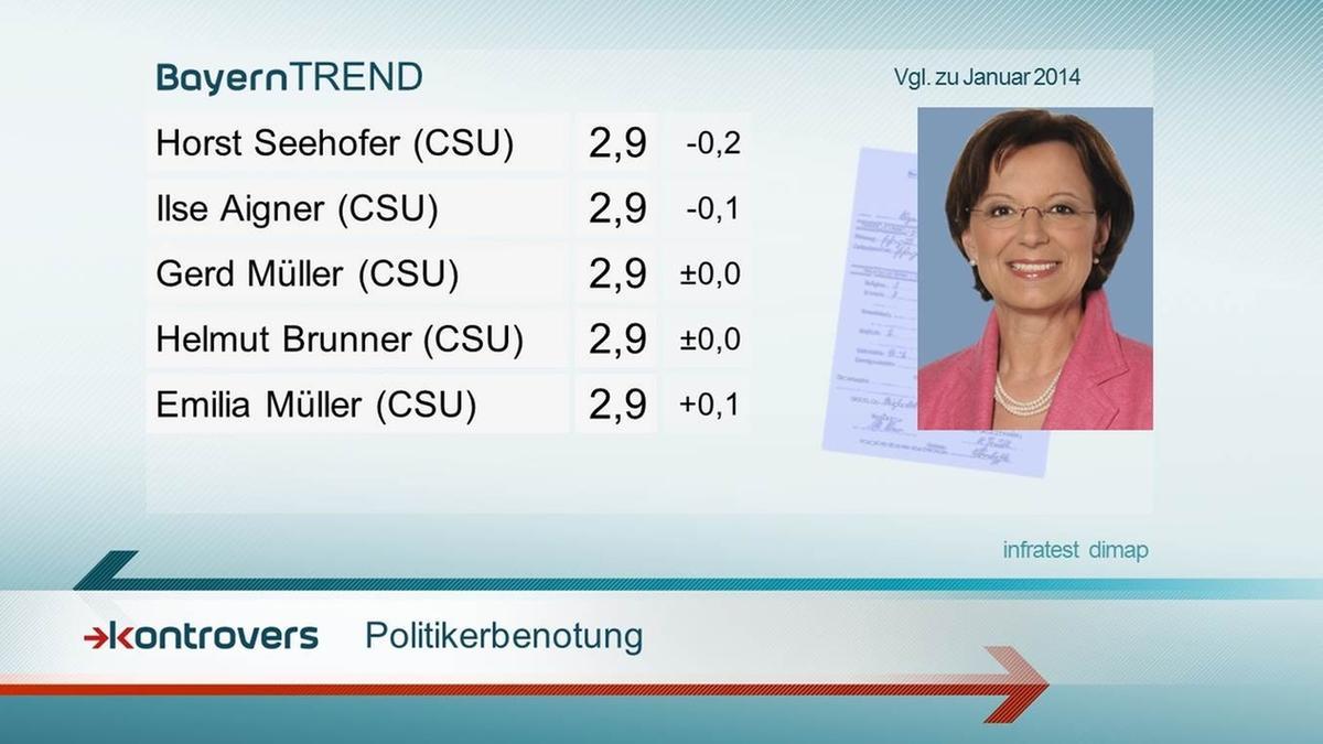 Politikerbenotung - BayernTrend 2015