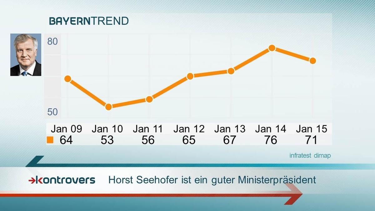 BayernTrend 2015: Seehofer bei 71 Prozent der Bayern als gut befunden