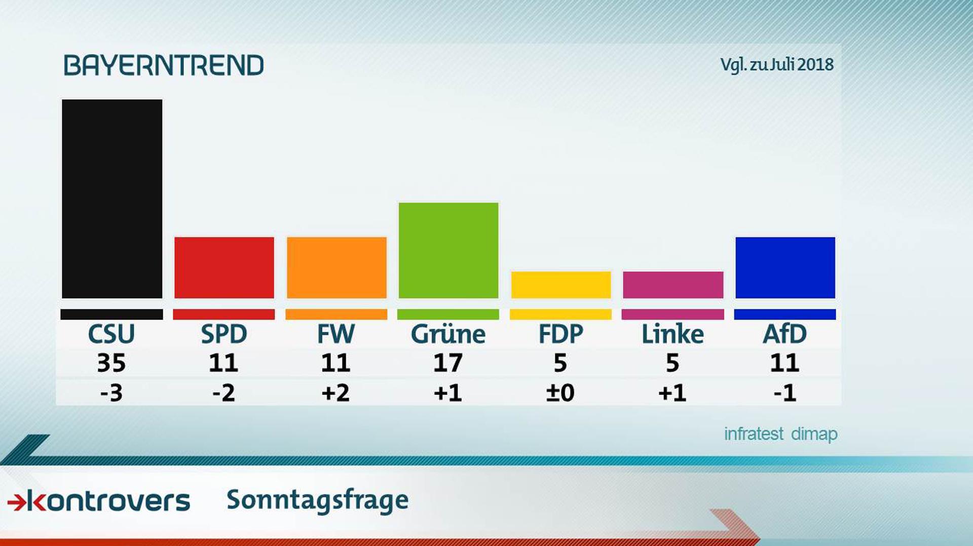Die Ergebnisse der Sonntagsfrage im September-BayernTrend 2018 - zusammen mit den Vergleichszahlen von Juli 2018. CSU 35 Prozent, SPD 11, FW 11, Grüne 17, FDP 5, Linke 5, AfD 11