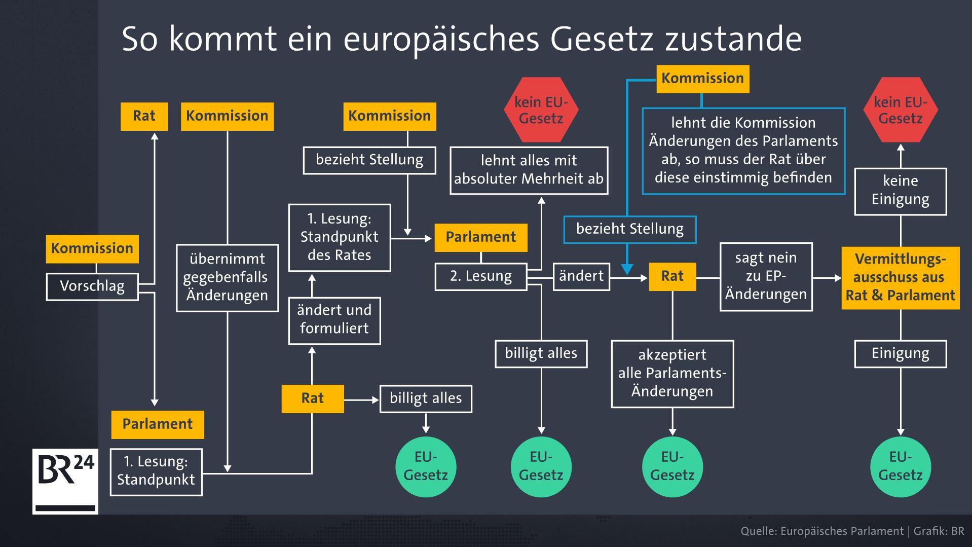 So kommt ein europäisches Gesetz zustande