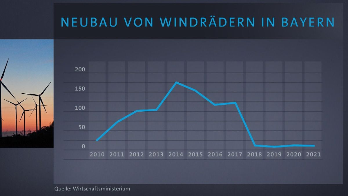 Nach Fukushima gab es in Bayern einen kurzen Windkraftboom, durch die 10H-Regel kam er zum Erliegen.