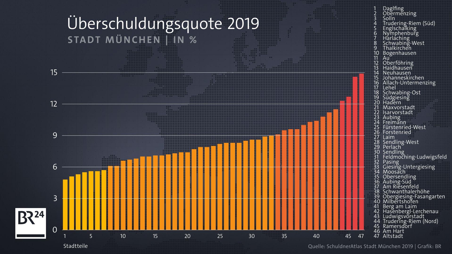 Überschuldungsquote 2019 in München