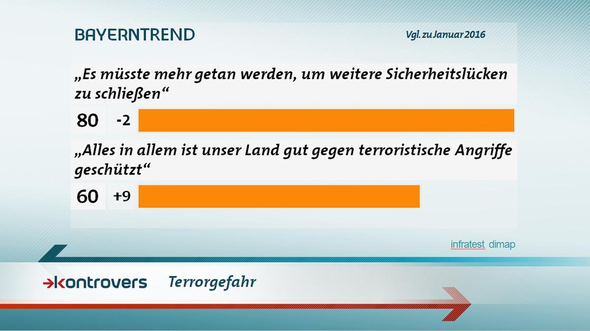 Terrorgefahr: 80 Prozent der Bayern sagen, es müsste mehr getan werden, um Sicherheitslücken zu schließen.