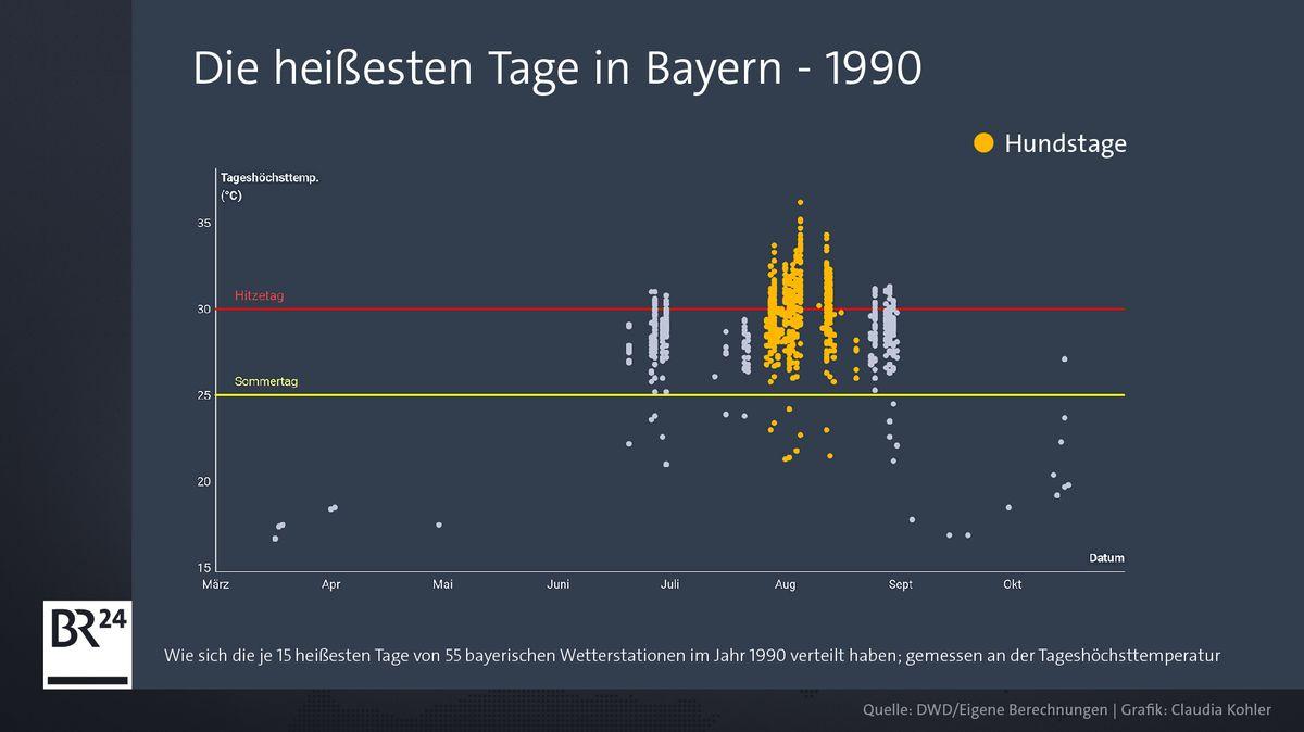 Grafik der heißesten Tage 1990