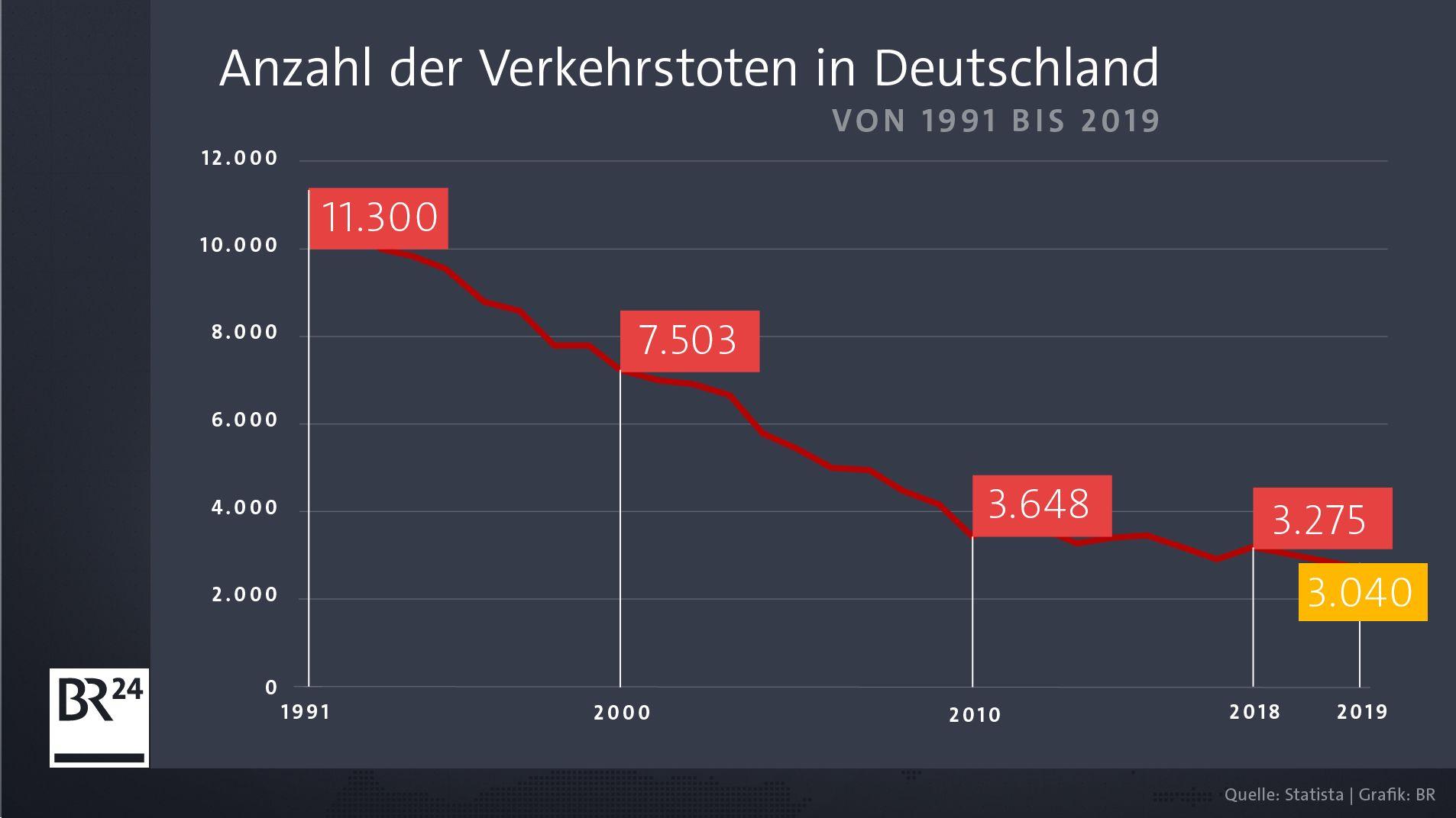 Anzahl der Verkehrstoten in Deutschland