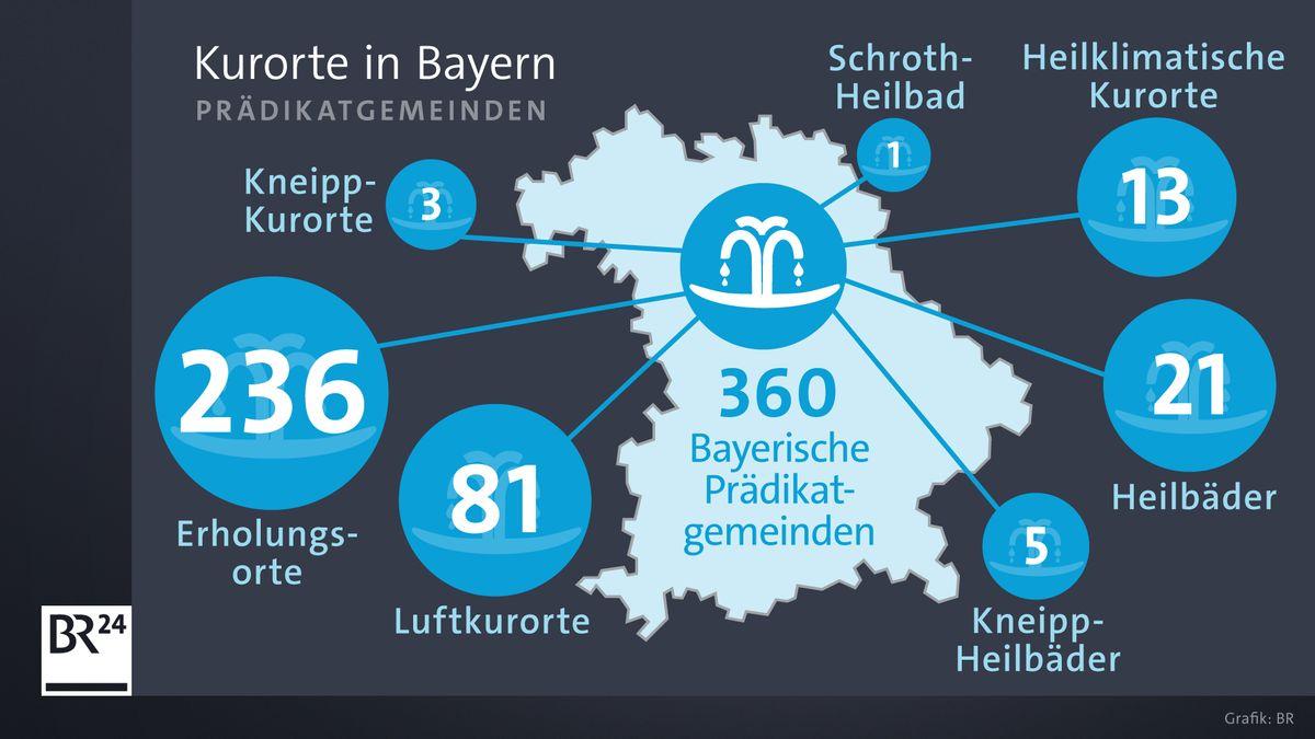 Zahlengrafik zu den Kurorten in Bayern