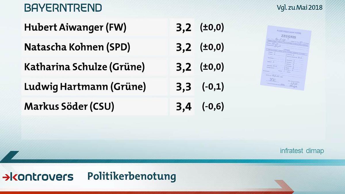 Die Befragten vergaben Schulnoten an die Spitzenkandidaten der Parteien: Hubert Aiwanger, Natascha Kohnen und Katharina Schulze sind gleichauf Spitzenreiter mit 3,2