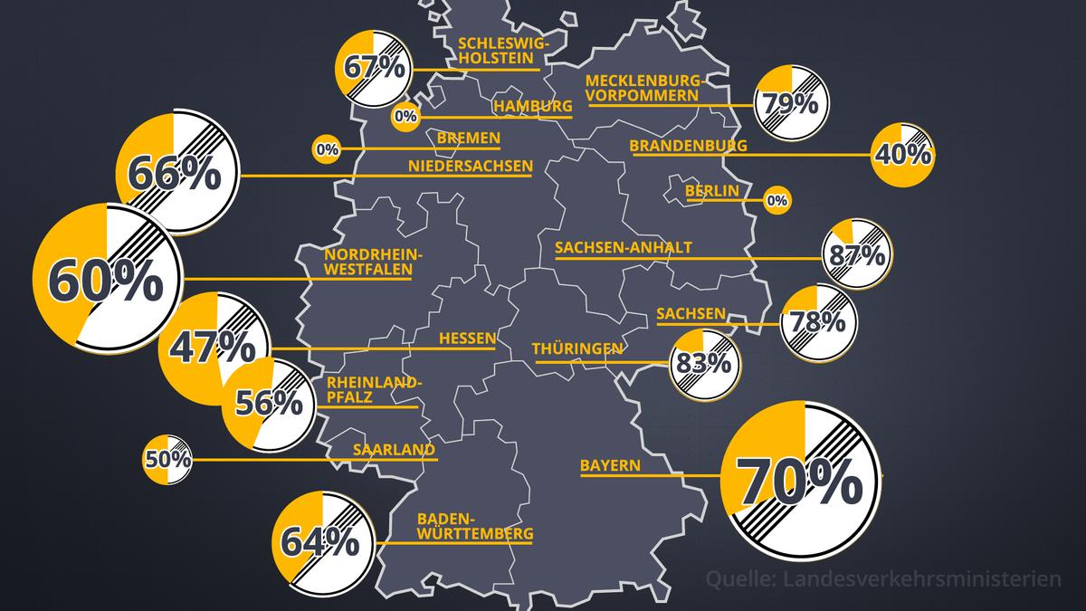 Auflistung, wie viel Prozent der Autobahnstrecken keine Geschwindigkeitsbeschränkung in den Bundesländern haben