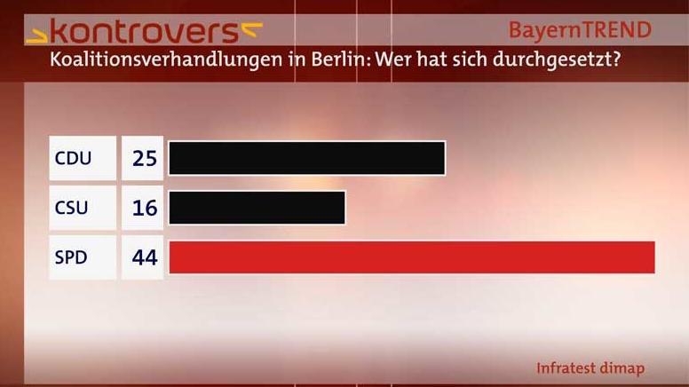 BayernTrend 2014 - Wer hat sich bei Koalitionsverhandlungen durchgesetzt?