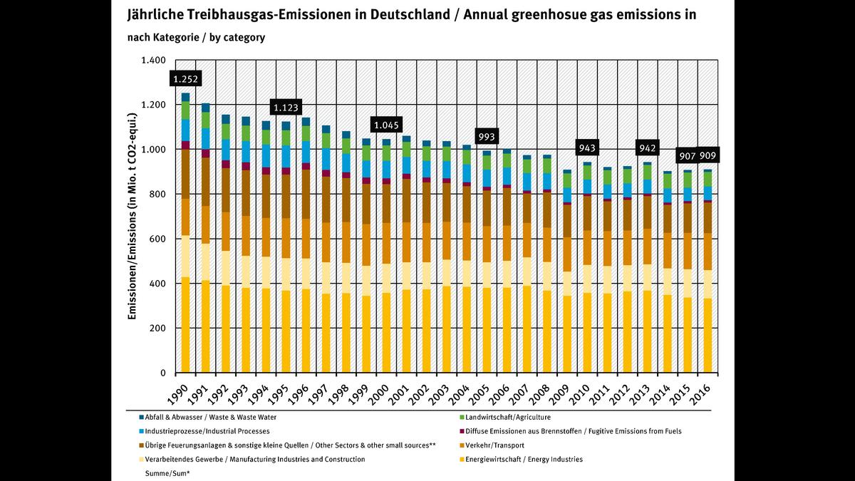 Etwa ein Drittel der Kohlendioxidäquivalente Deutschlands entsteht in der Energiewirtschaft.