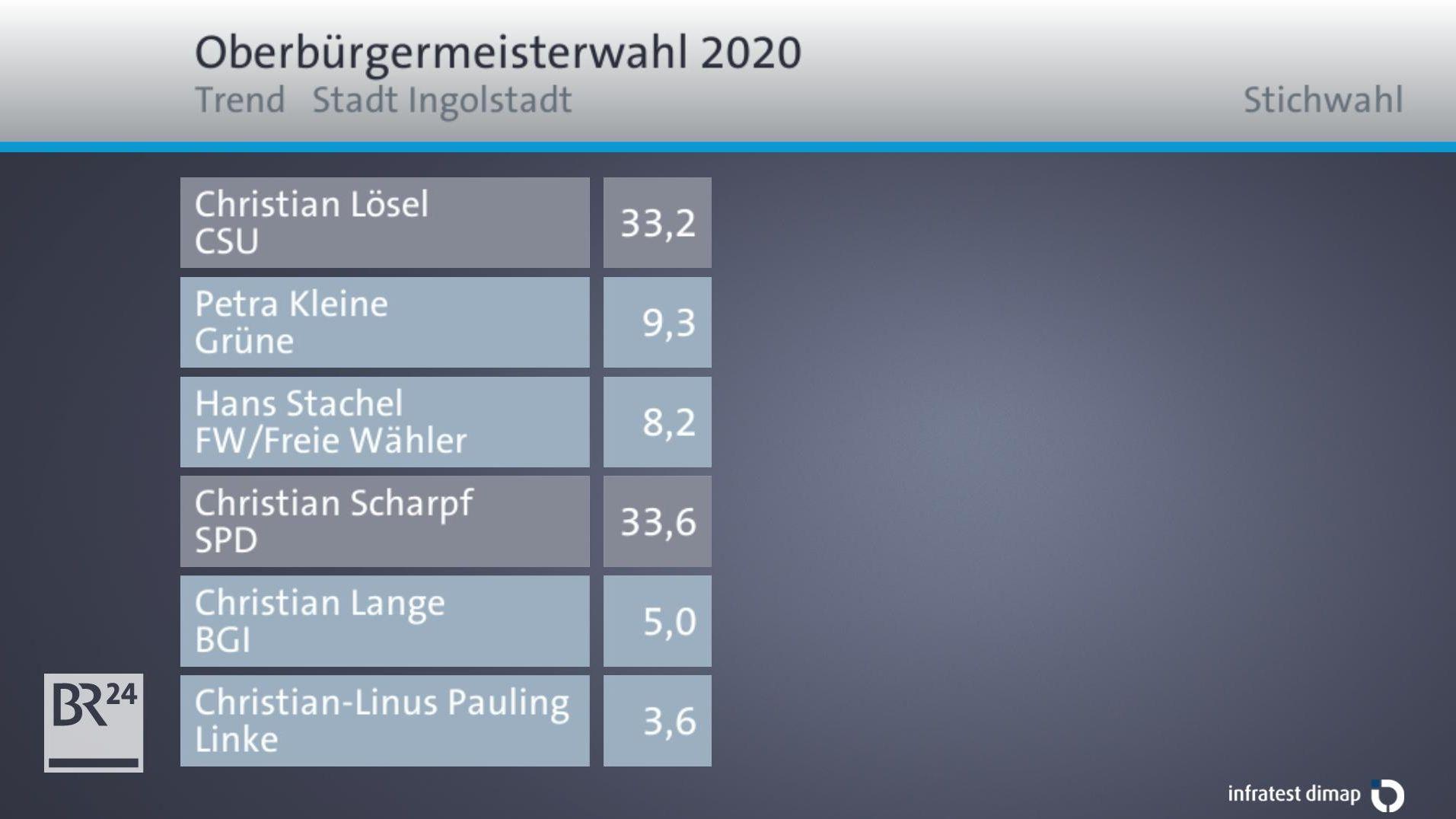Trend OB-Wahl in Ingolstadt.