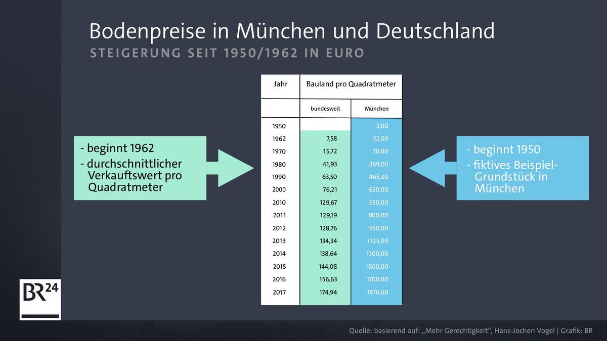 Den zwei Zahlenreihen für München und den Bund liegen unterschiedliche Berechnungen der Baulandpreise zugrunde.