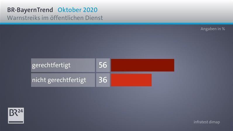 BayernTrend: Mehrheit hält Verdi-Warnstreiks für gerechtfertigt