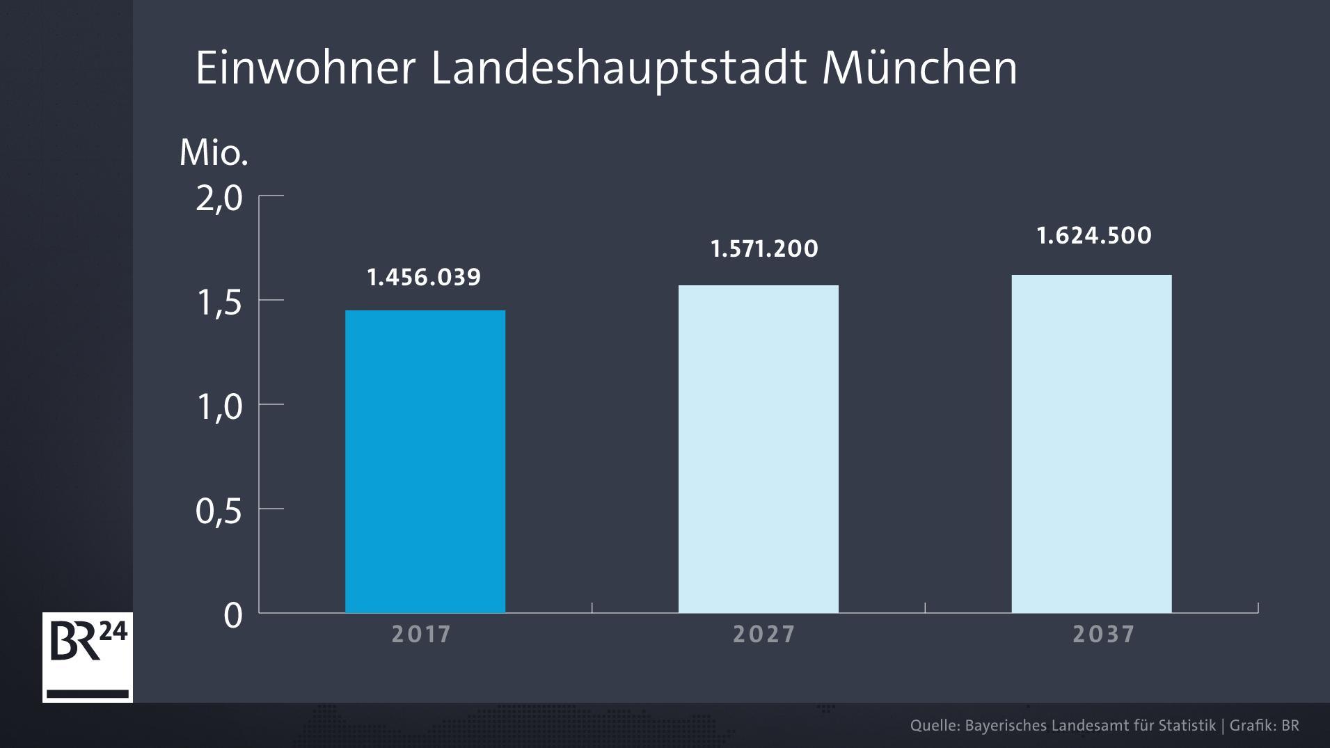Infografik: Einwohner in der Landeshauptstadt München von 2017 bis 2037.