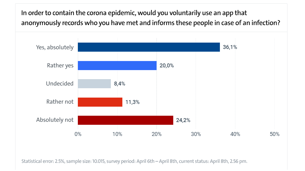 In order to contain the corona epidemic, would you voluntarily use an app that anonymously records who you have met?