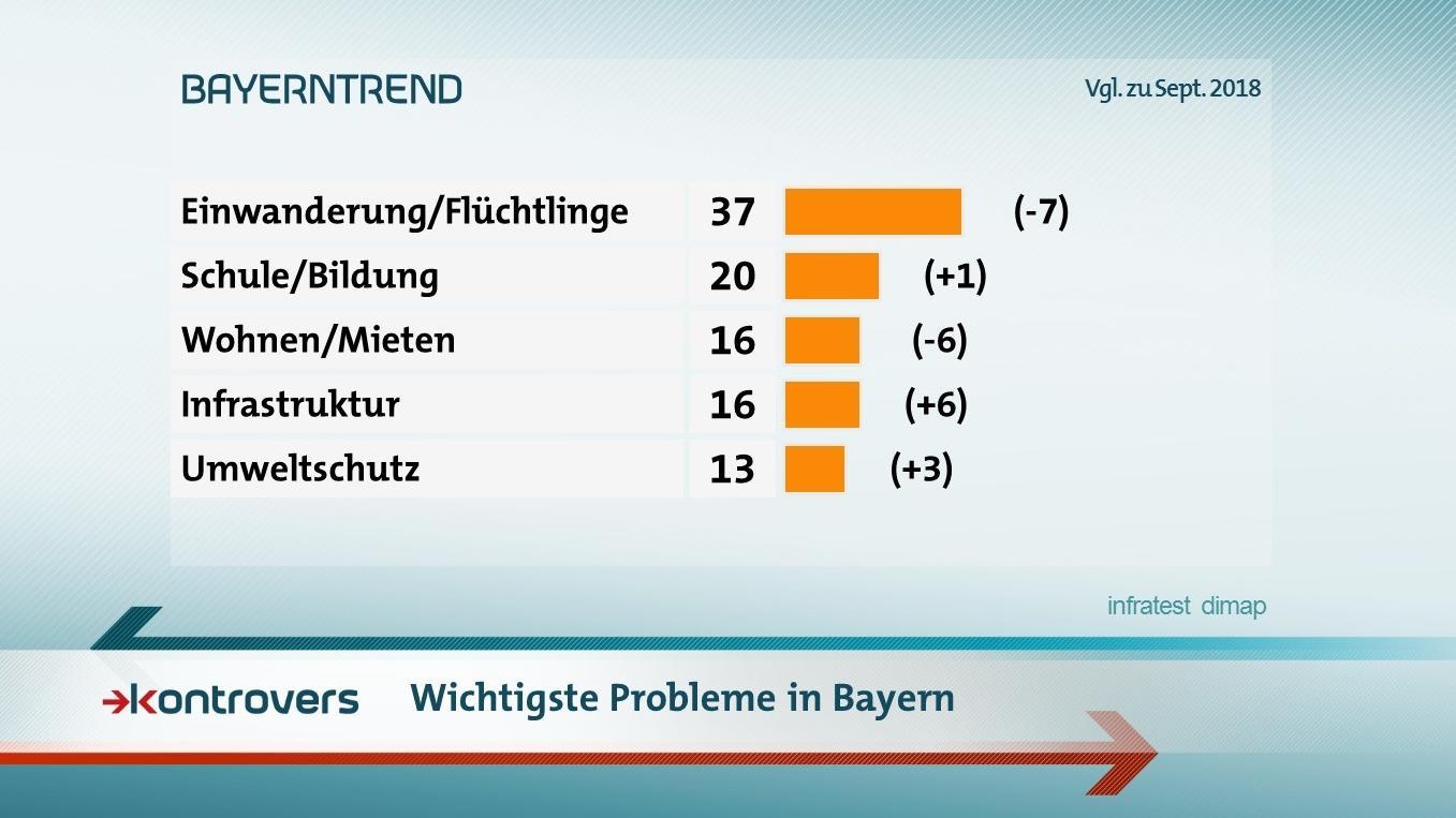 Die Umfrageergebnisse im BR-BayernTrend zu den wichtigsten Problemen in Bayern