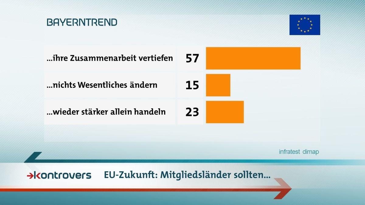 Der BR-BayernTrend mit den Umfrageergebnissen zu den Ansichten zur Europäischen Union im Mai 2019