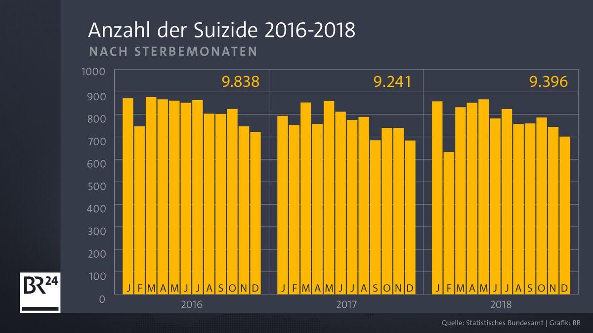 Zahl der Suizide nach Sterbemonaten 2016 bis 2018