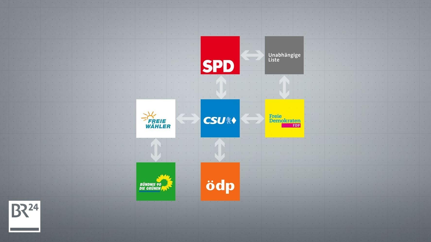Pfeile zwischen Parteilogos symbolisieren den Wechsel zwischen den Parteien