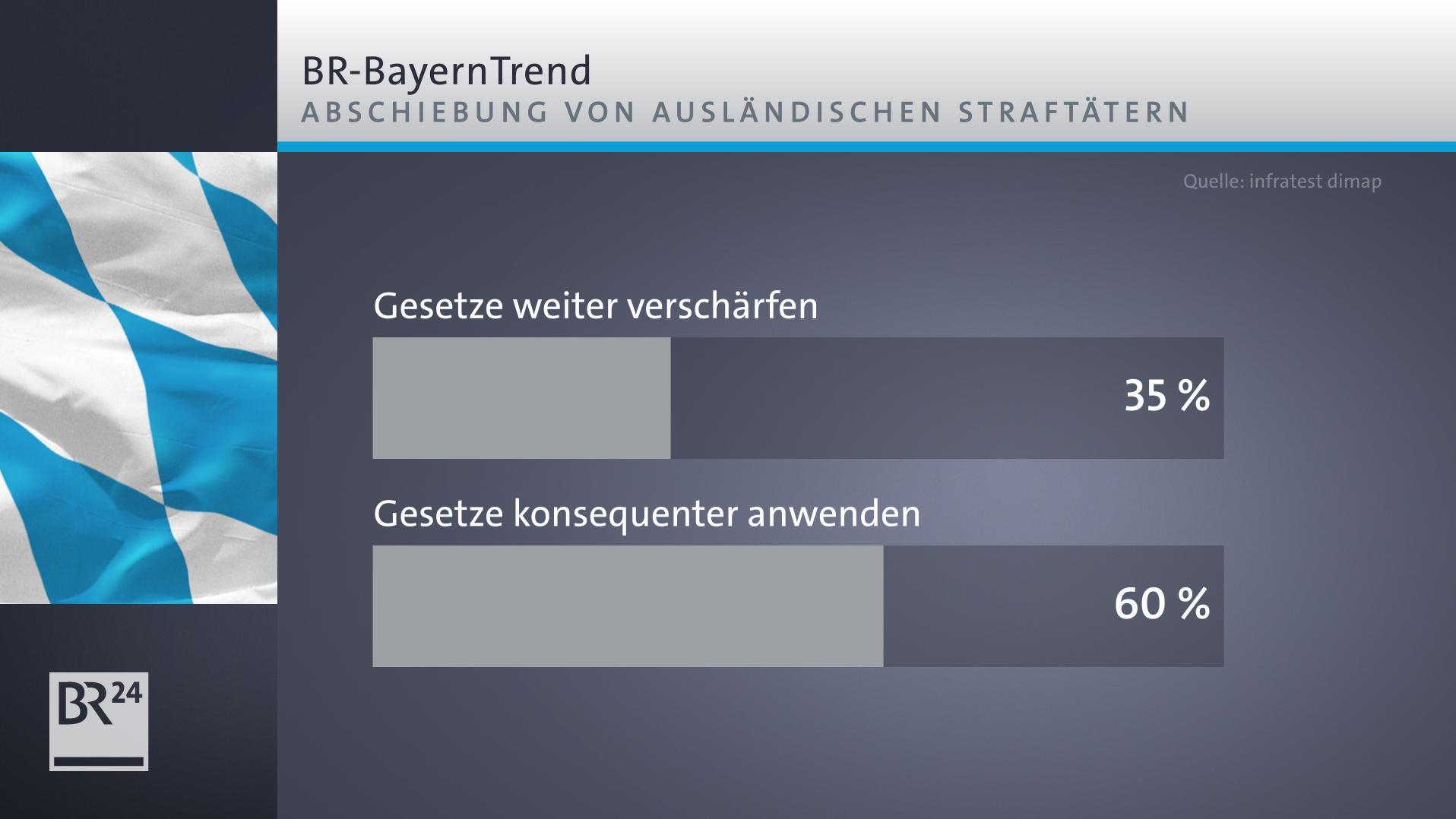 Grafik: Umfrageergebnis zu Abschiebungen von Straftätern