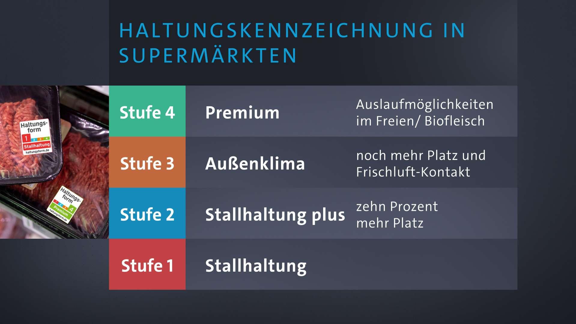 Das Vierstufensystem der Haltungskennzeichnung.