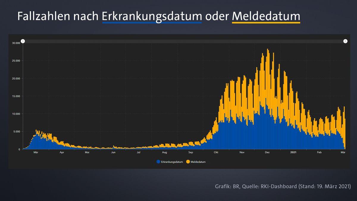 Grafik aus dem RKI-Dashboard: Fallzahlen nach Erkrankungs- oder Meldedatum