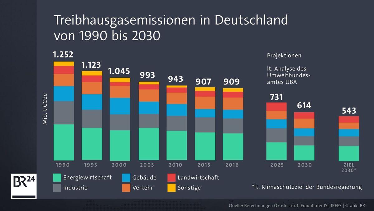 Das Umweltbundesamt hat analysiert, inwieweit das Klimaschutzgesetz ausreicht, um die Klimaziele 2030 zu erreichen.