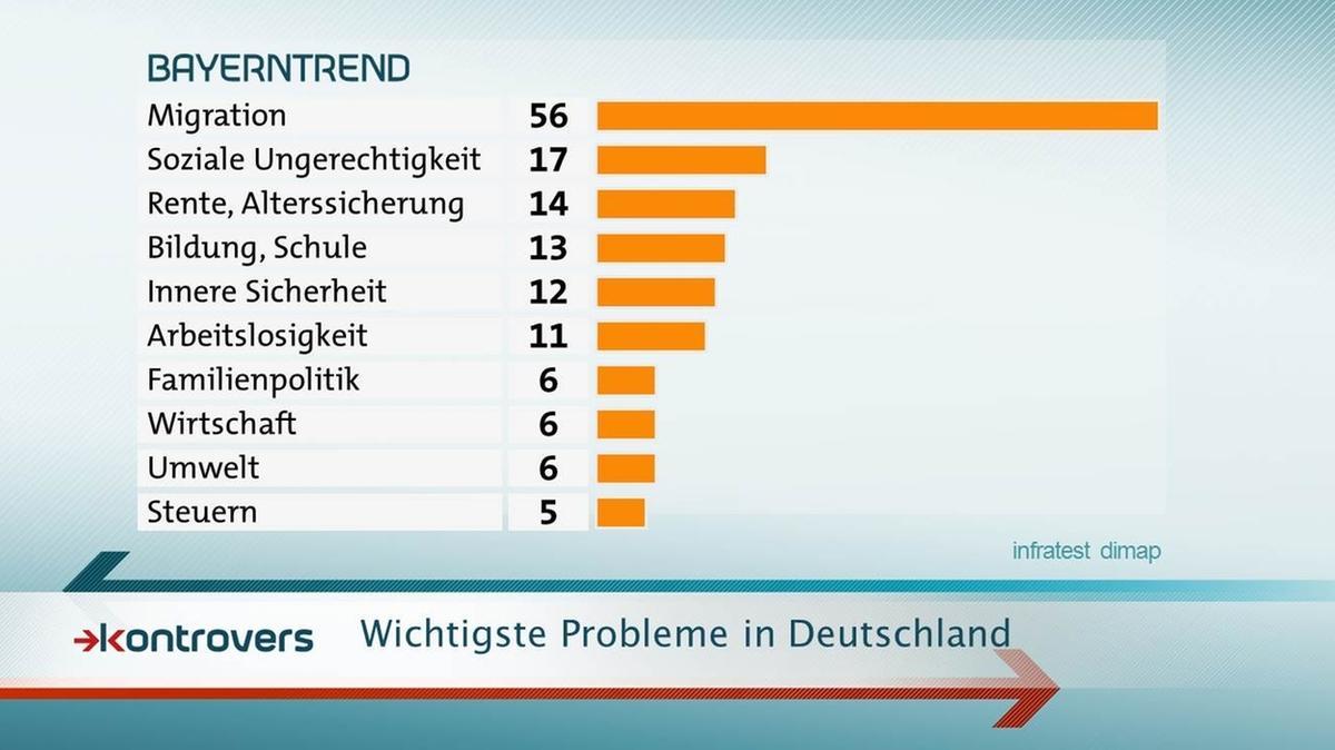 Die wichtigsten Probleme in Deutschland sind Migration, Soziales und Renten, Bildung und innere Sicherheit.