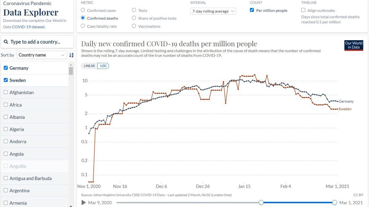 Diese beiden Kurven zeigen die täglichen Corona-Todesfälle in Deutschland und Schweden seit November – umgerechnet auf 1 Mio Einwohner.