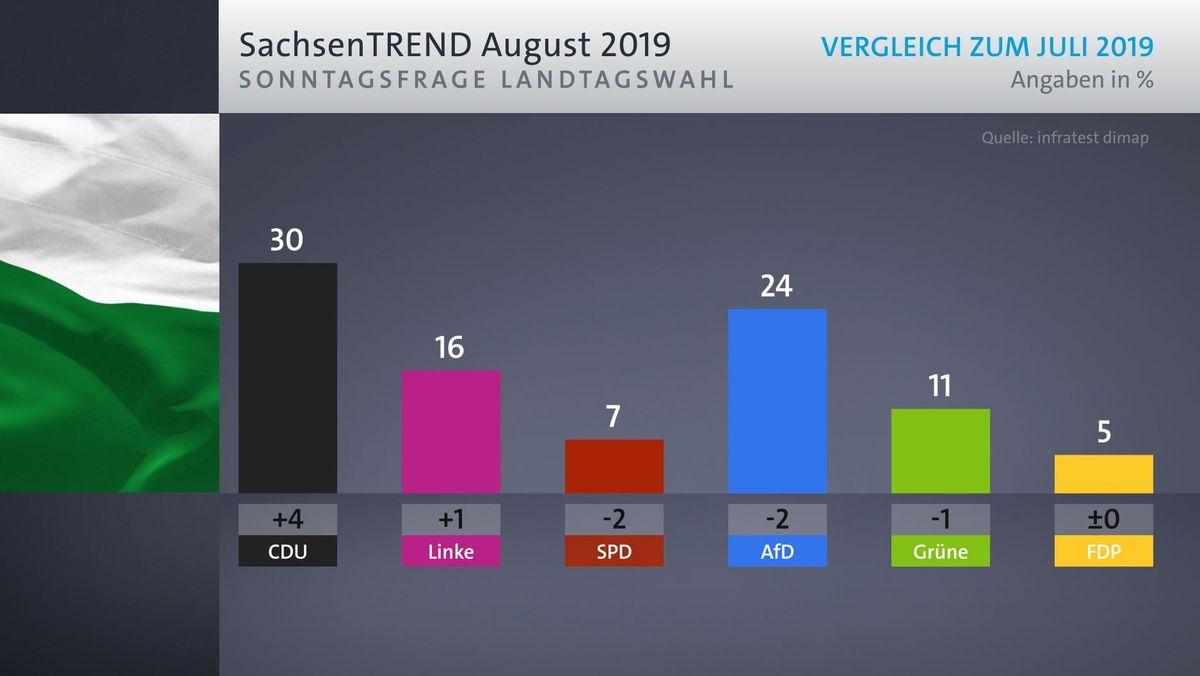 Auch in Sachsen wird am 1. September ein neuer Landtag gewählt. Laut dem SachsenTrend liegt die CDU in der Sonntagsfrage vorne.
