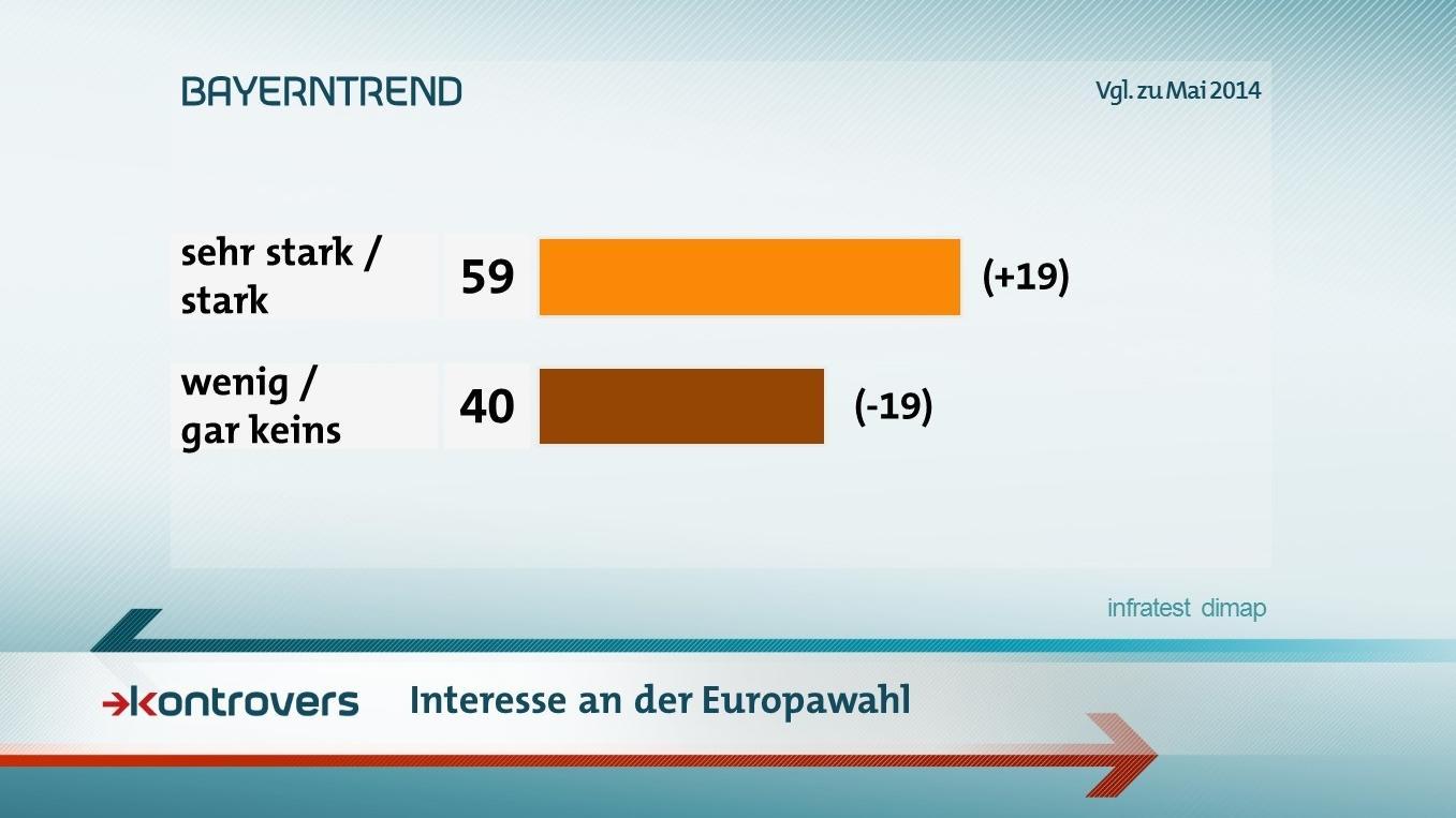 Der BR-BayernTrend mit den Umfrageergebnissen zum Interesse an der Europawahl