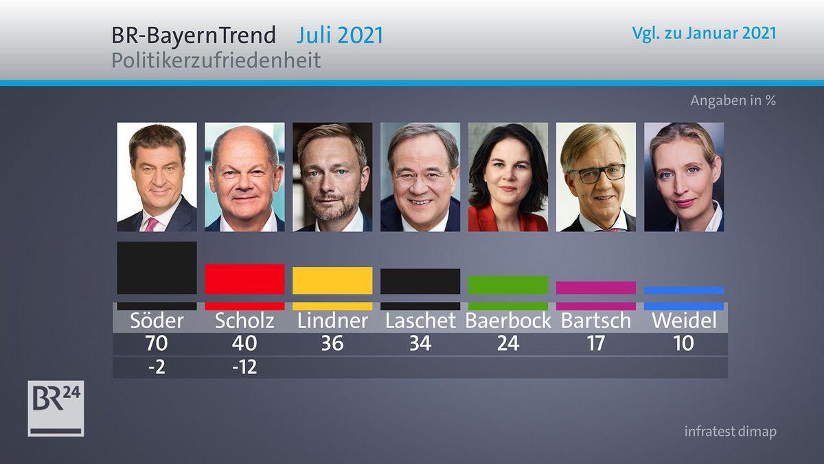 BR-BayernTrend: Politikerzufriedenheit Anfang Juli 2021