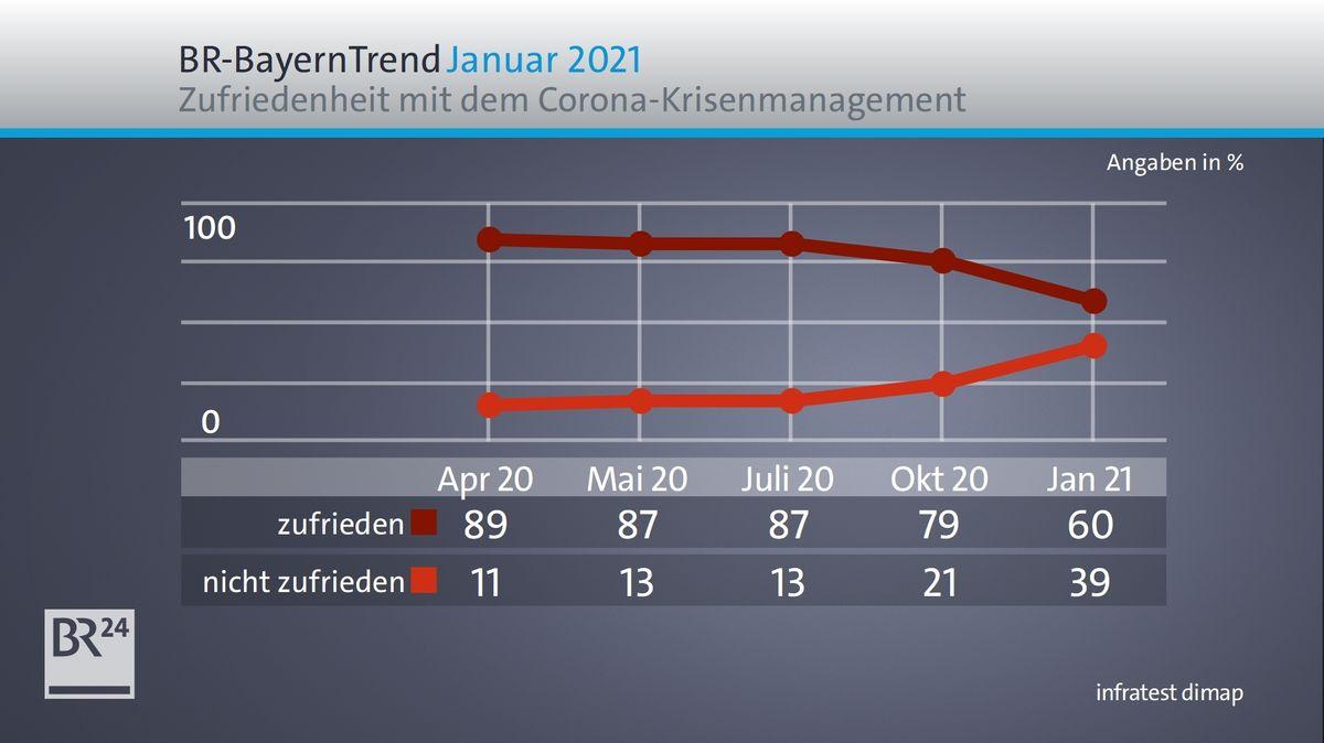 BR-BayernTrend Januar 2021: Zufriedenheit mit Bayerns Corona-Krisenmanagement im Zeitverlauf