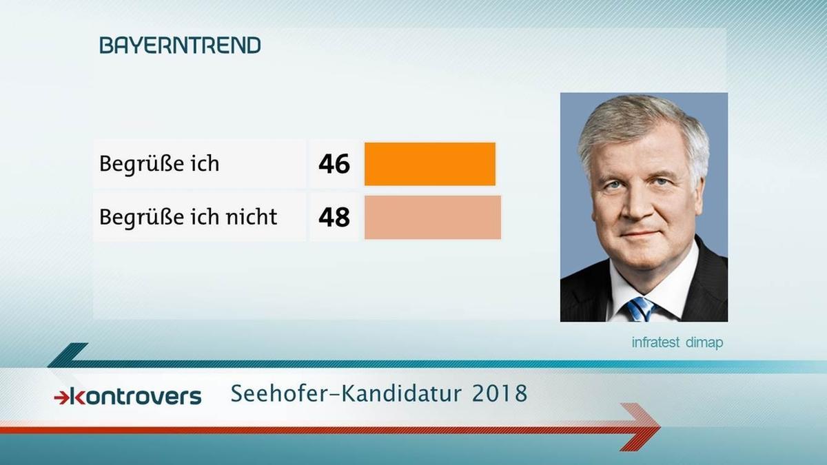 BayernTrend im Mai 2017: 46 Prozent begrüßen Seehofer-Kandidatur zur Landtagswahl 2018.