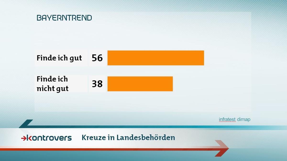 Kreuze in Landesbehörden: Eine gute Idee? 56 Prozent sagen ja, 38 Prozent sagen nein.