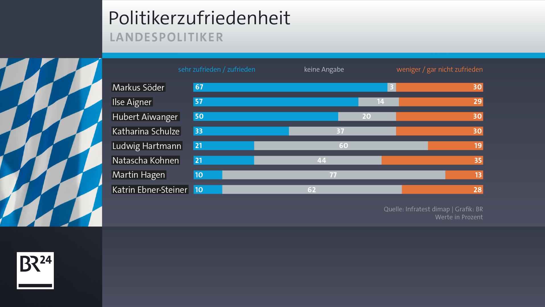 BR-BayernTrend: Politikerzufriedenheit