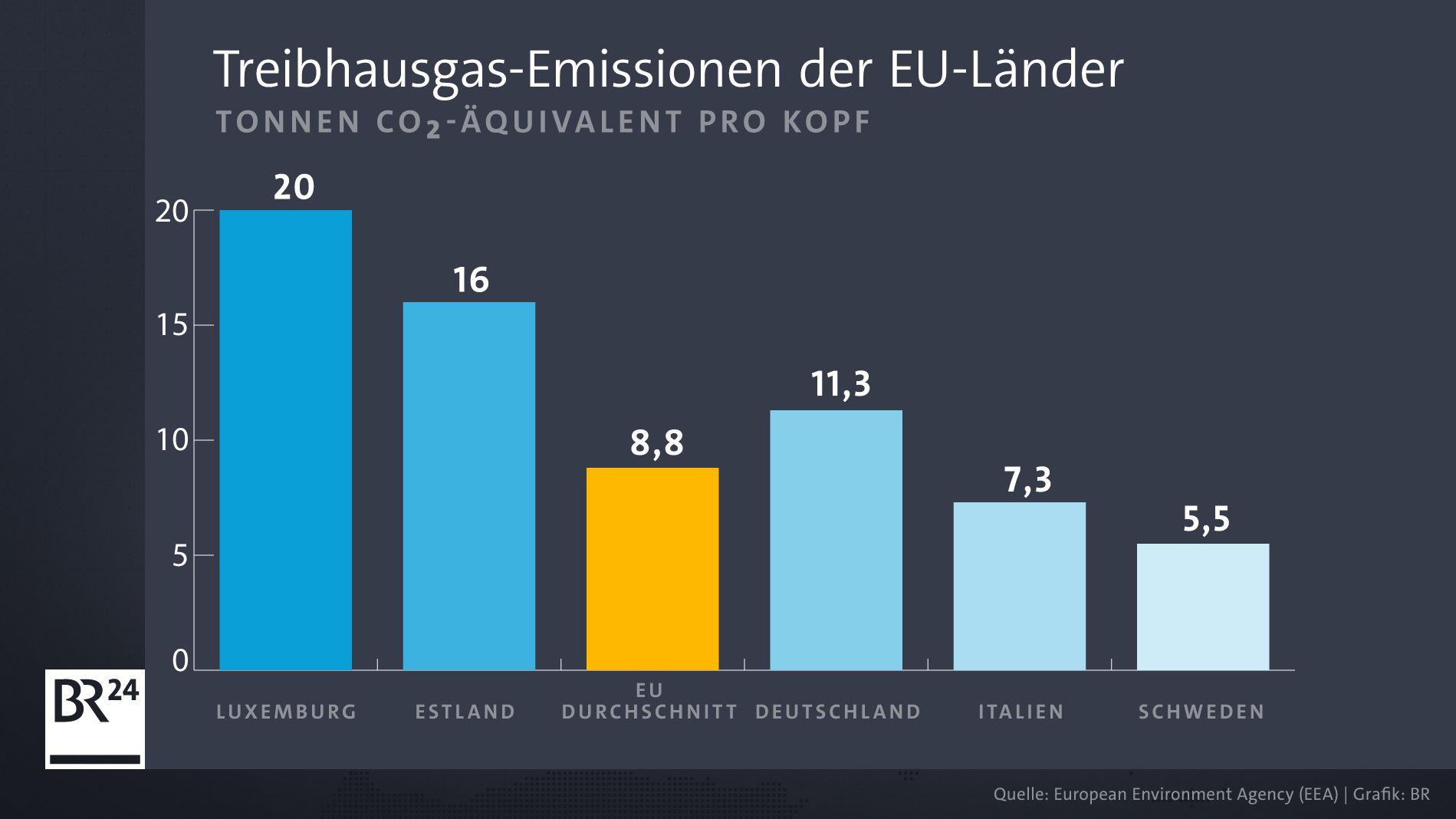Treibhausgas-Emissionen Deutschland EU Vergleich