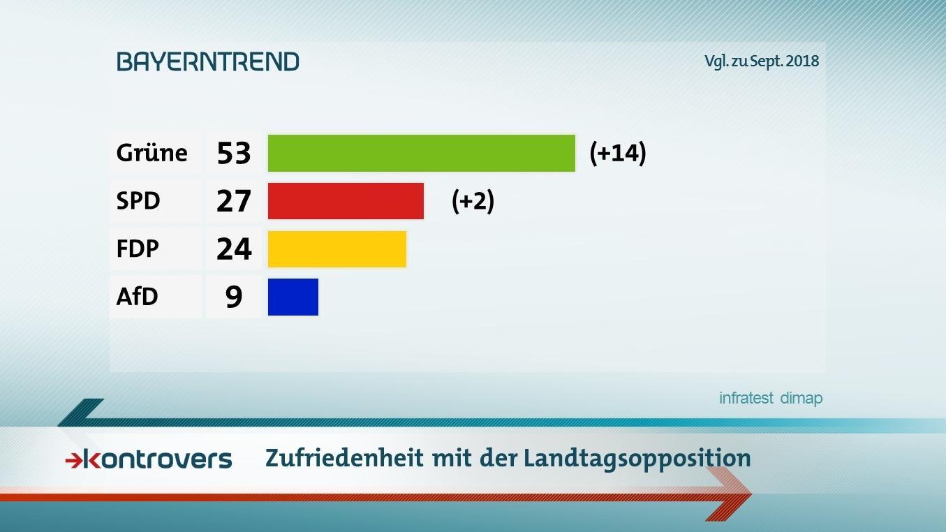 Die Ergebnisse im BR-BayernTrend zur Zufriedenheit mit der Landtagsopposition