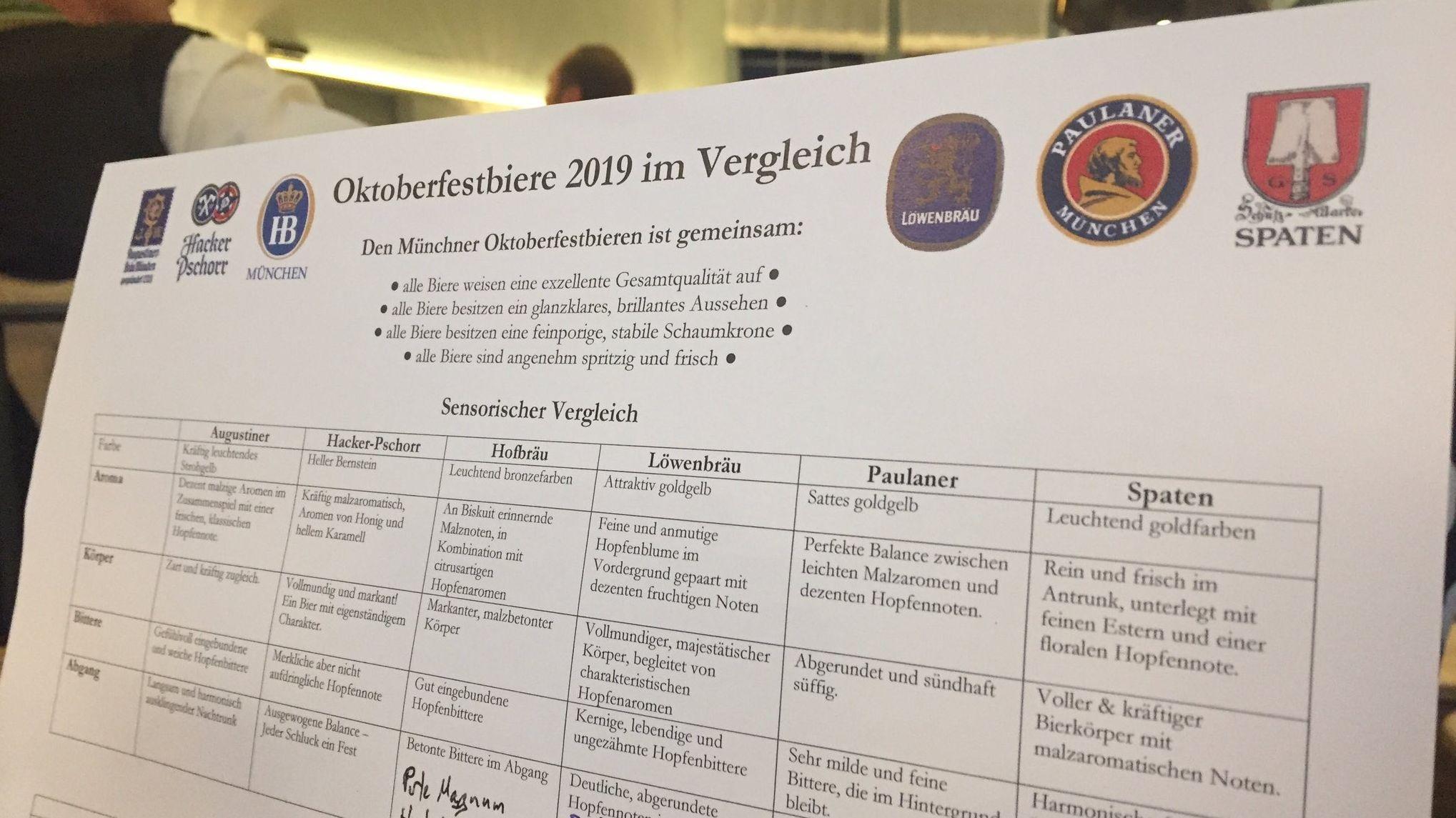 Infokarte zum sensorischen Vergleich der Oktoberfestbiere 2019
